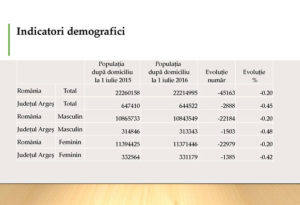date-demografice-arges-2016